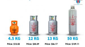 LPG Price Change: 1st February 2021